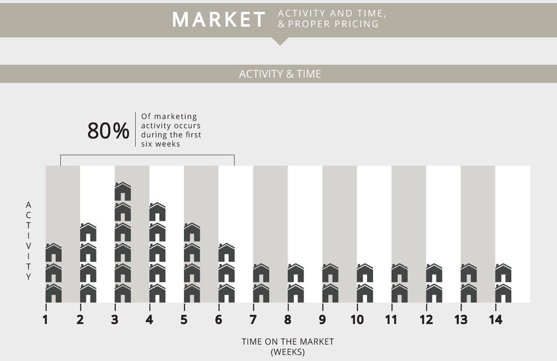 Real Estate activity over time on market in weeks.
