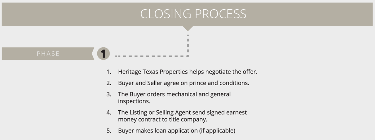 Selling your house or property Phase 1: The Closing Process