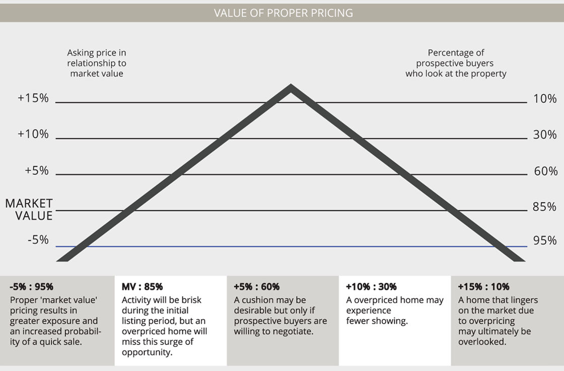 Value of Proper Housing Pricing over time.